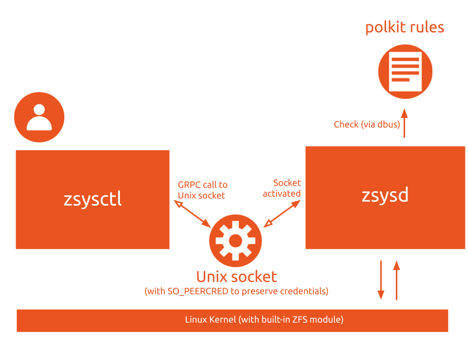 ZSys architecture