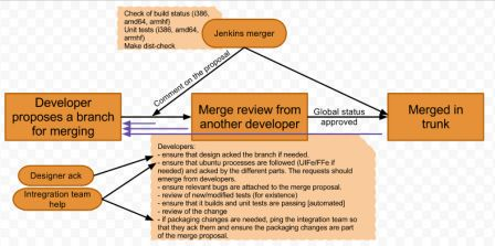 Merge upstream branch workflow
